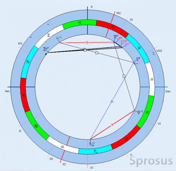 Ноябрь,2014.Астрологический прогноз